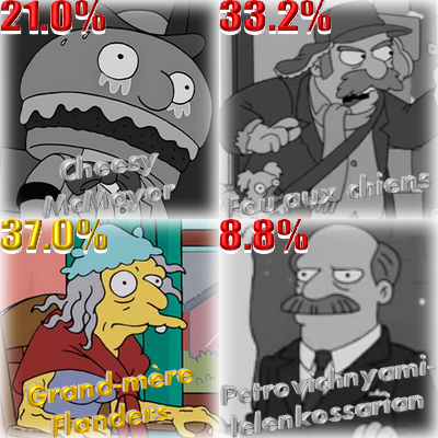 Résultat WTF 2017