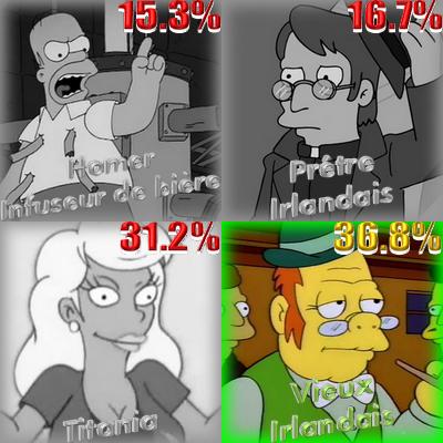 Résultat St-Patrick 2018