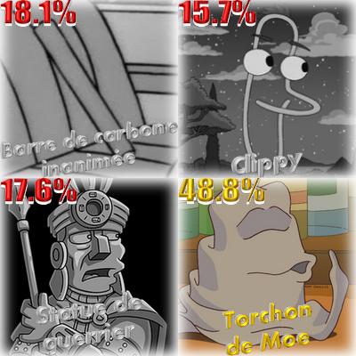 Résultat Personnages objets