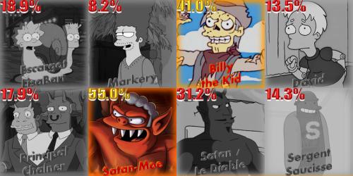 Résultat sondage Halloween 2018