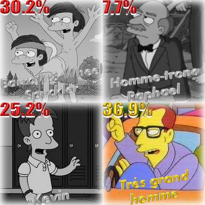 Résultat sondage handicape