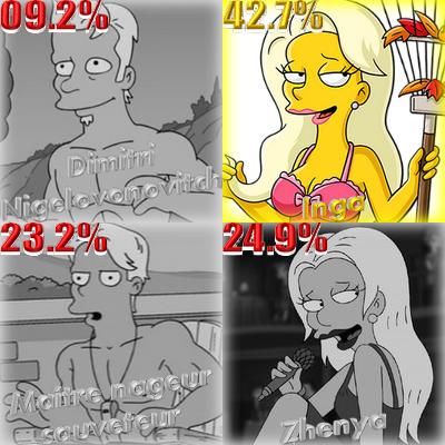 Résultat sondage hot