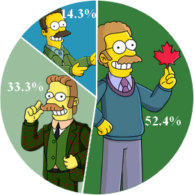 Résultat Flanders